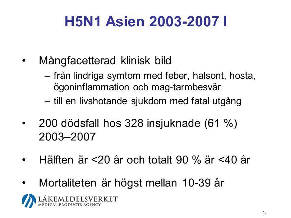 H5N1 Asien 2003-2007 I Mångfacetterad klinisk bild