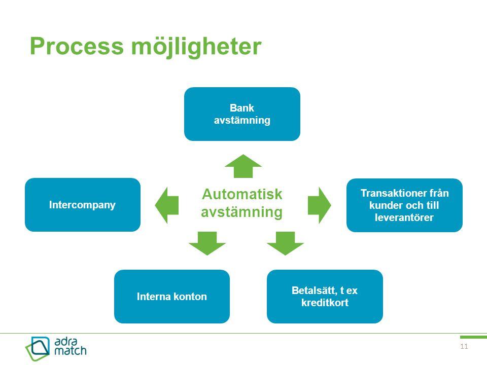 Process möjligheter Automatisk avstämning Bank avstämning
