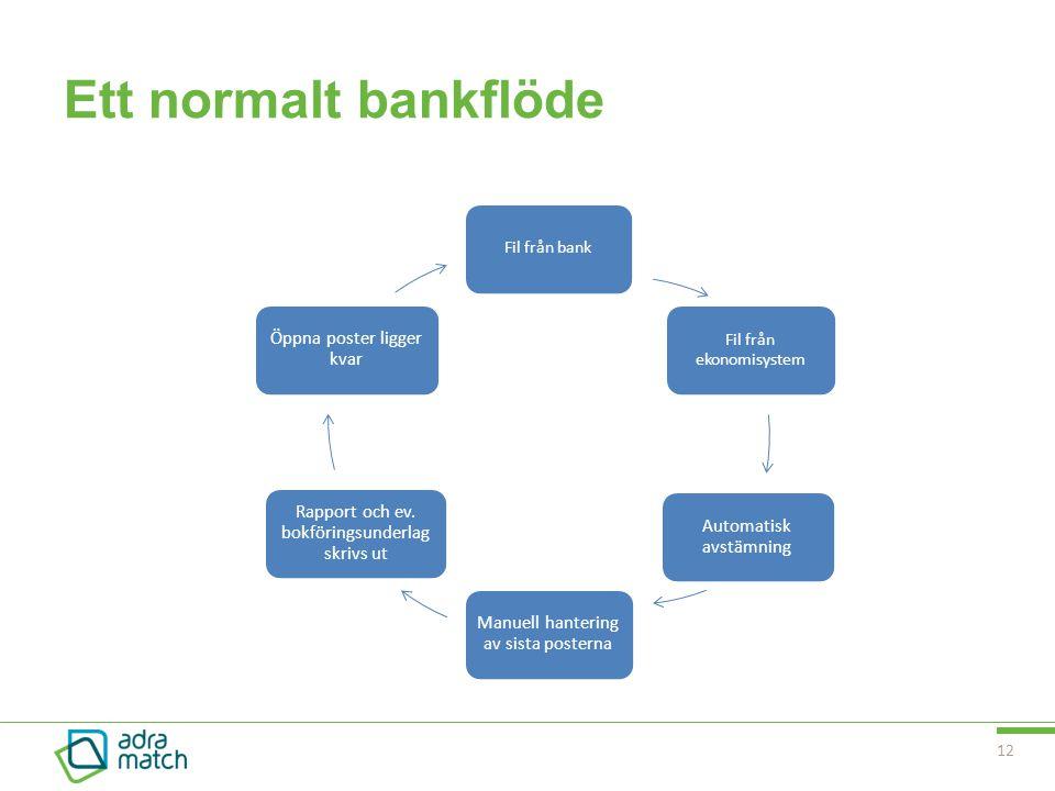 Ett normalt bankflöde Fil från ekonomisystem Fil från bank