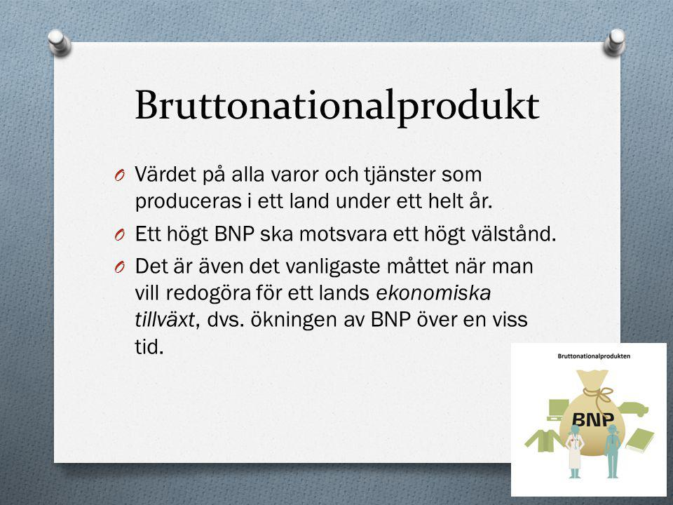 Bruttonationalprodukt