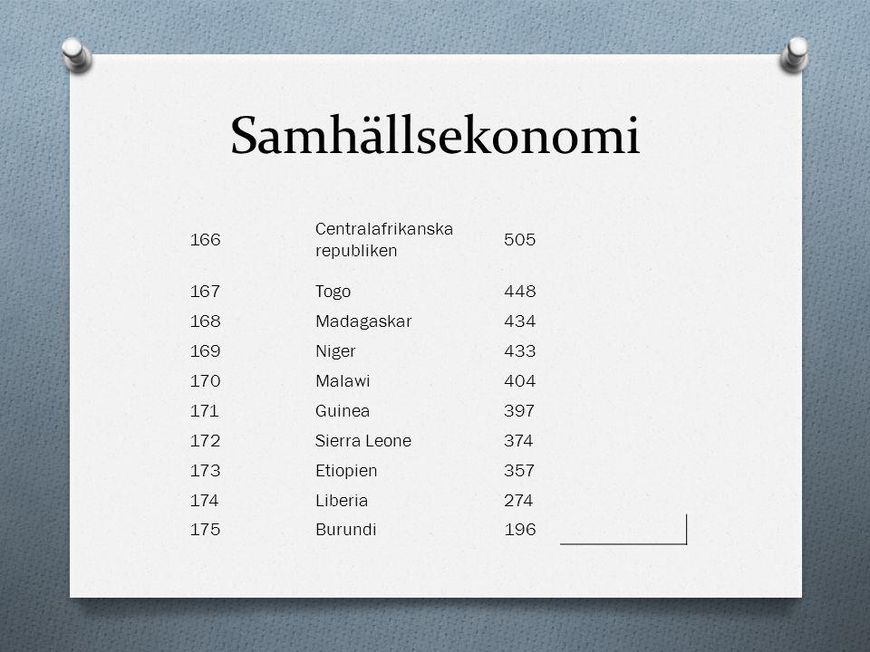 Samhällsekonomi 166 Centralafrikanska republiken 505 167 Togo 448 168