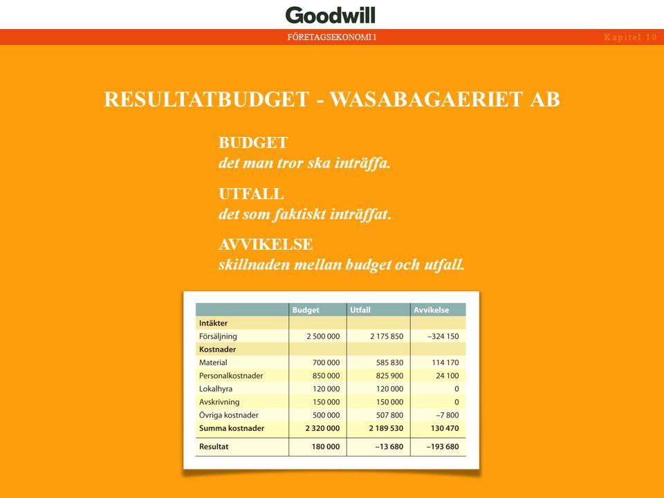 RESULTATBUDGET - WASABAGAERIET AB