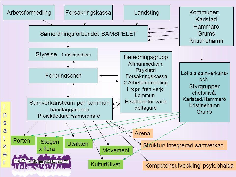I n s a t s e r Arbetsförmedling Försäkringskassa Landsting Kommuner;