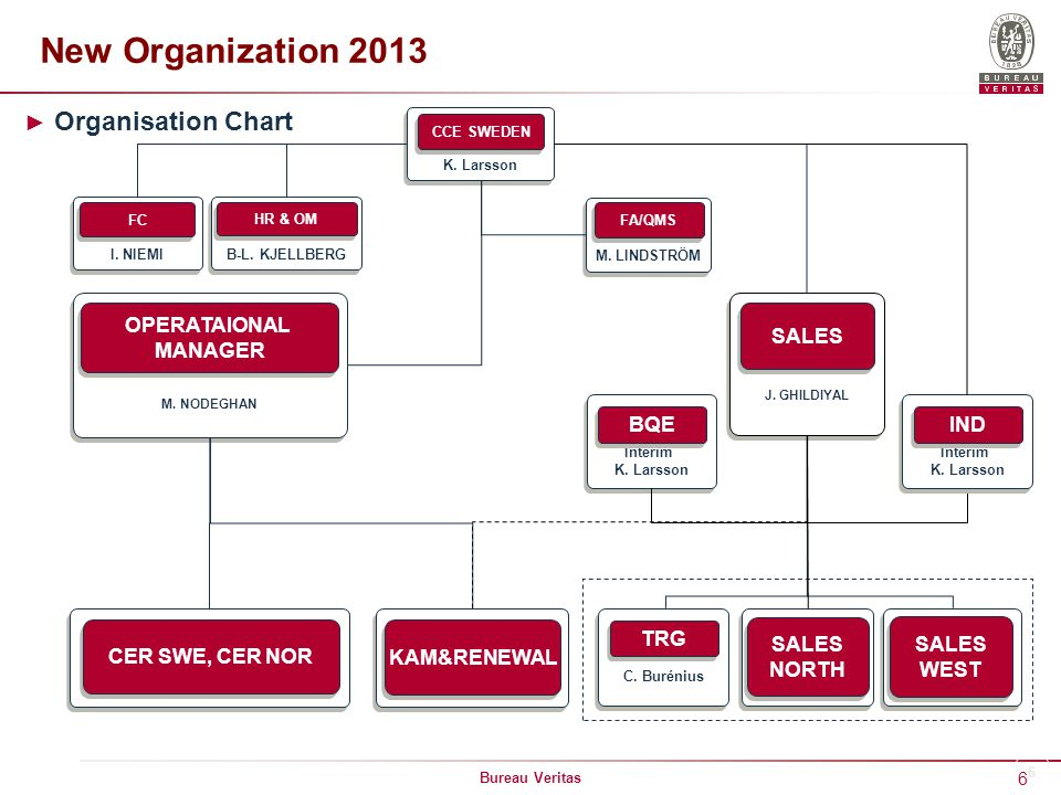 New Organization 2013 Organisation Chart OPERATAIONAL MANAGER SALES