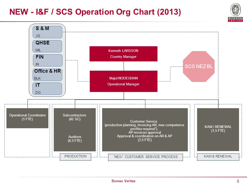 NEW - I&F / SCS Operation Org Chart (2013)