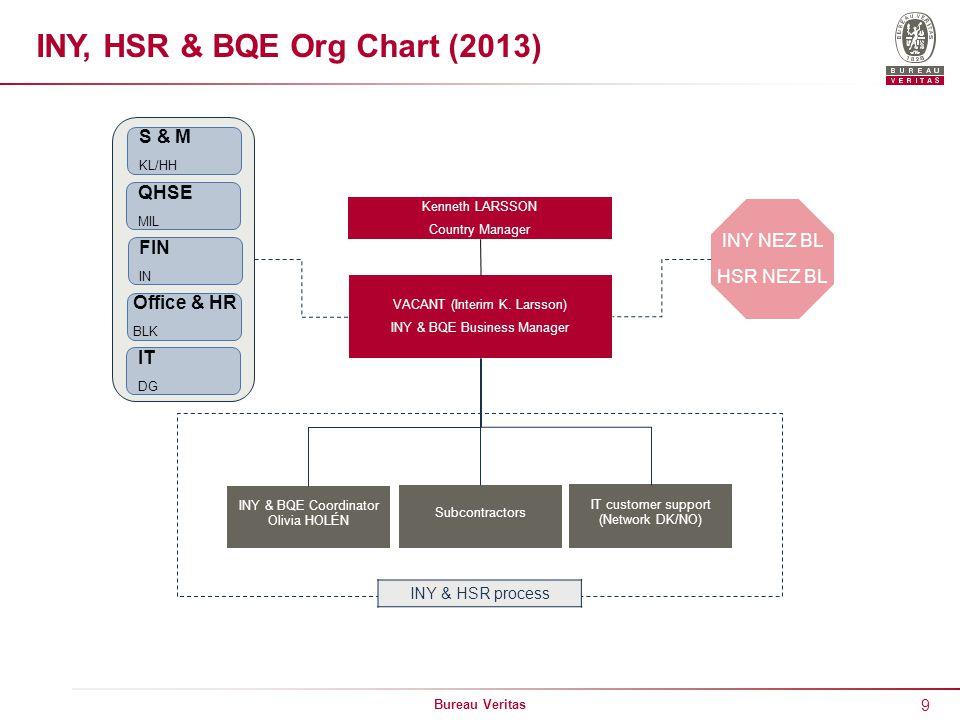 INY, HSR & BQE Org Chart (2013)
