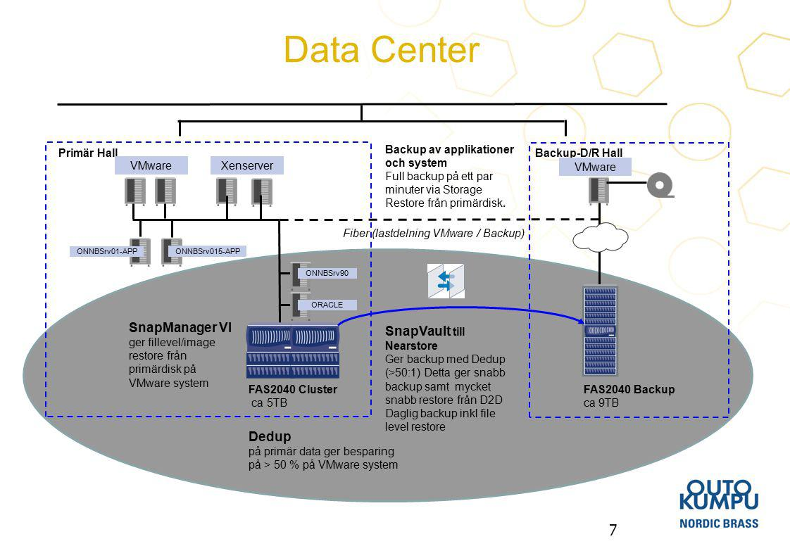 Data Center SnapManager VI SnapVault till Nearstore Dedup