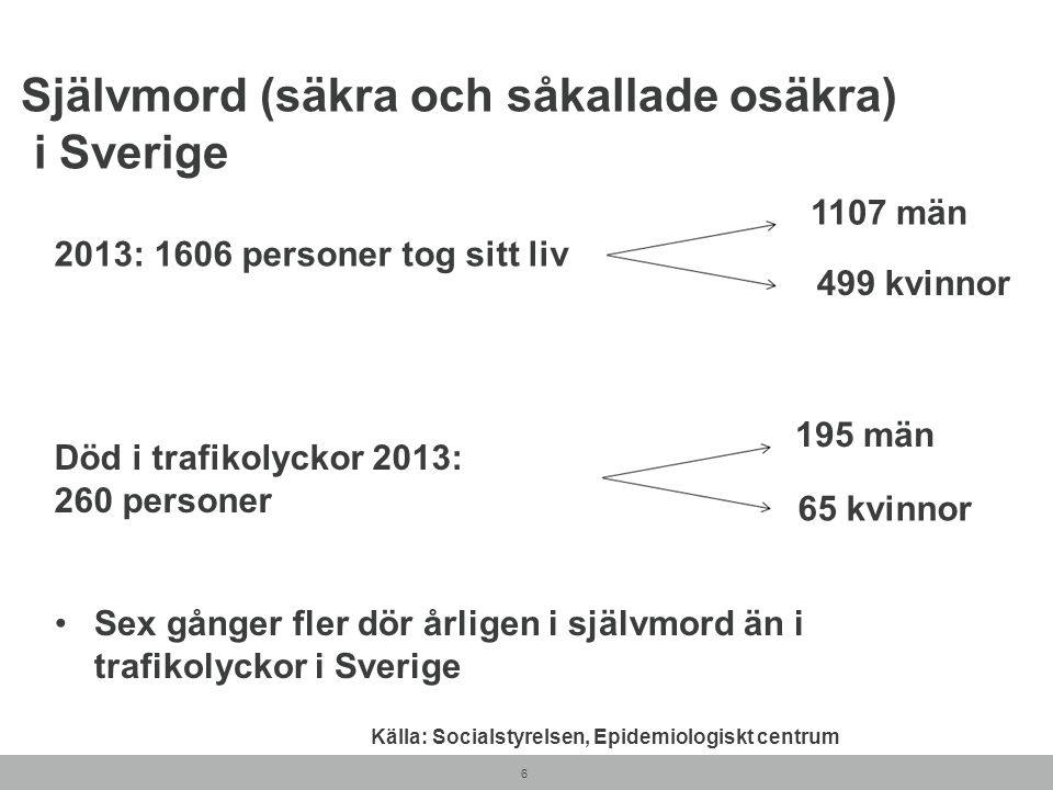 Självmord (säkra och såkallade osäkra) i Sverige