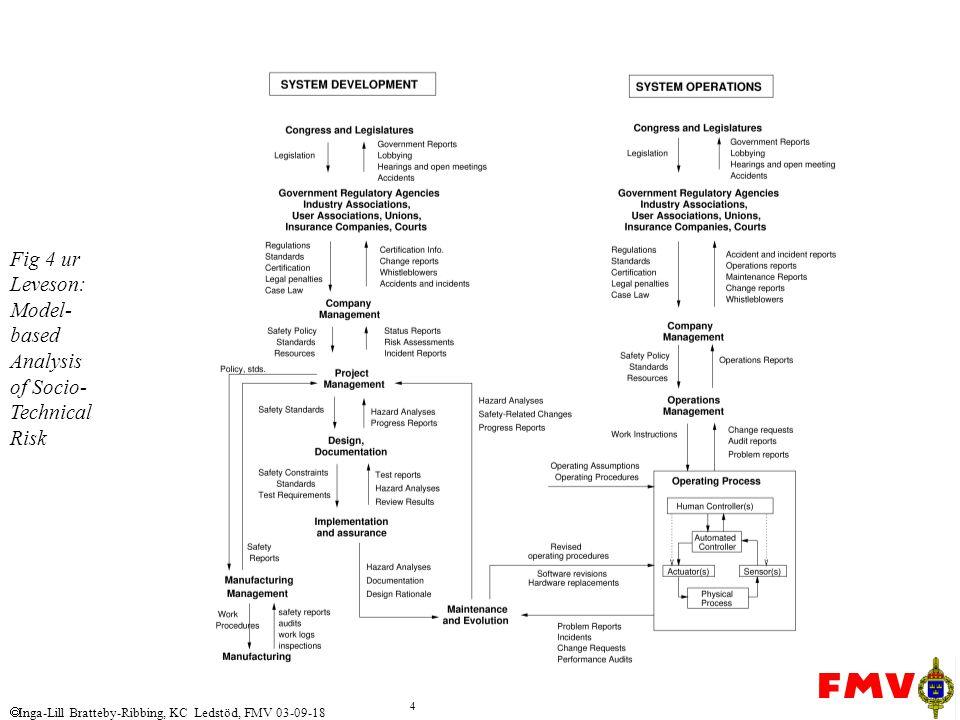 Fig 4 ur Leveson: Model-based Analysis of Socio-Technical Risk