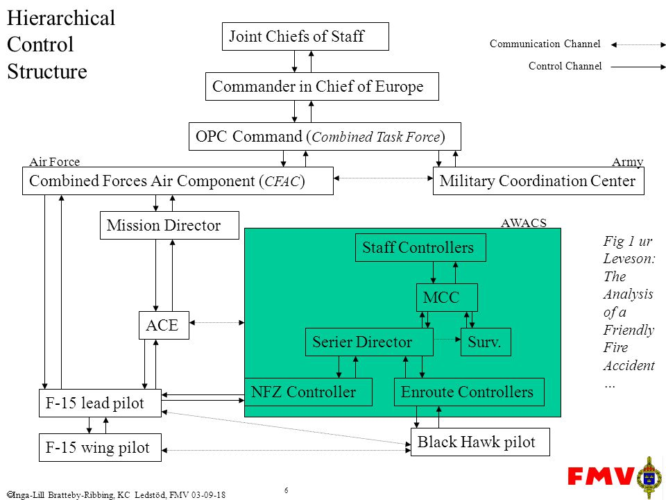 Hierarchical Control Structure
