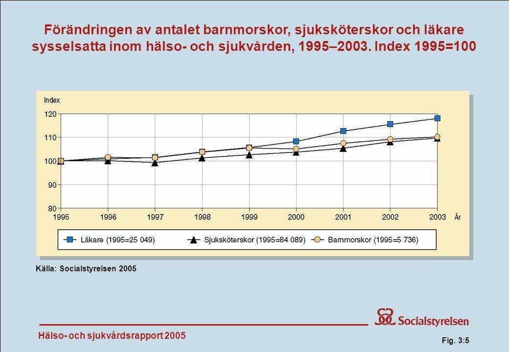 Förändringen av antalet barnmorskor, sjuksköterskor och läkare sysselsatta inom hälso- och sjukvården, 1995–2003. Index 1995=100