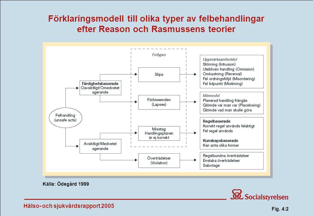 Förklaringsmodell till olika typer av felbehandlingar efter Reason och Rasmussens teorier