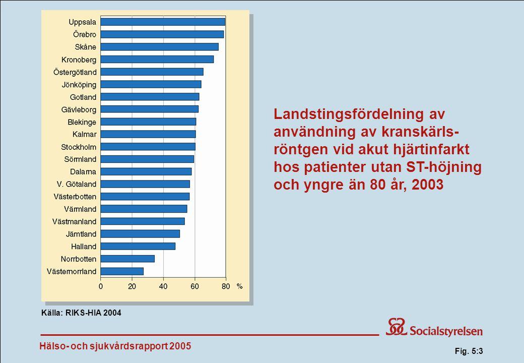 Fig. 5:3 Landstingsfördelning av användning av kranskärls-röntgen vid akut hjärtinfarkt hos patienter utan ST-höjning och yngre än 80 år, 2003.