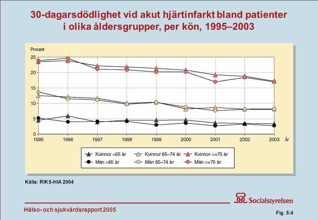 30-dagarsdödlighet vid akut hjärtinfarkt bland patienter i olika åldersgrupper, per kön, 1995–2003