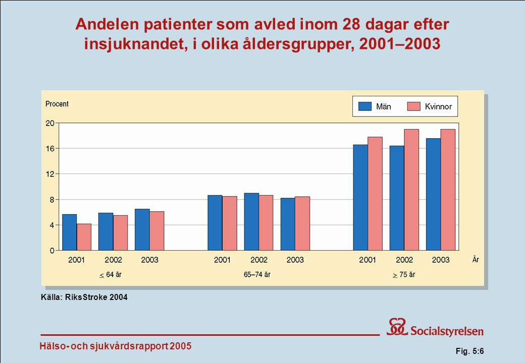 Andelen patienter som avled inom 28 dagar efter insjuknandet, i olika åldersgrupper, 2001–2003