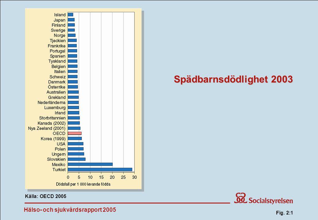 Fig. 2:1 Spädbarnsdödlighet 2003 Källa: OECD 2005 Fig. 2:1