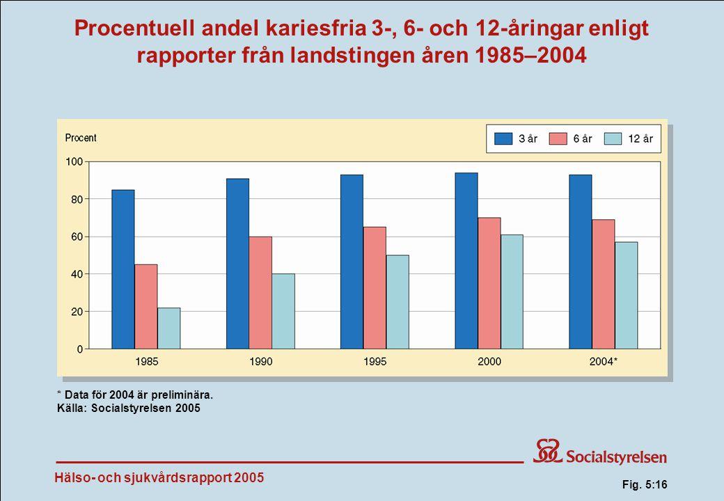 Procentuell andel kariesfria 3-, 6- och 12-åringar enligt rapporter från landstingen åren 1985–2004