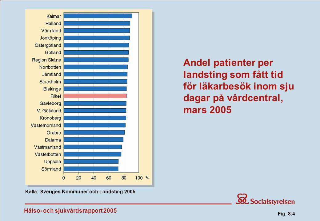 Fig. 8:4 Andel patienter per landsting som fått tid för läkarbesök inom sju dagar på vårdcentral, mars 2005.