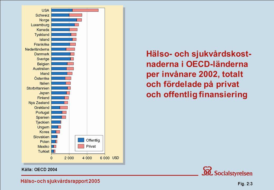 Fig. 2:3 Hälso- och sjukvårdskost-naderna i OECD-länderna per invånare 2002, totalt och fördelade på privat och offentlig finansiering.