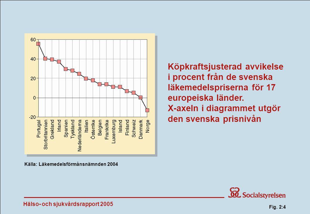 Köpkraftsjusterad avvikelse i procent från de svenska läkemedelspriserna för 17 europeiska länder.