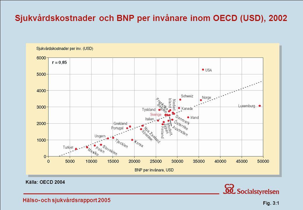 Fig. 3:1 Sjukvårdskostnader och BNP per invånare inom OECD (USD), 2002