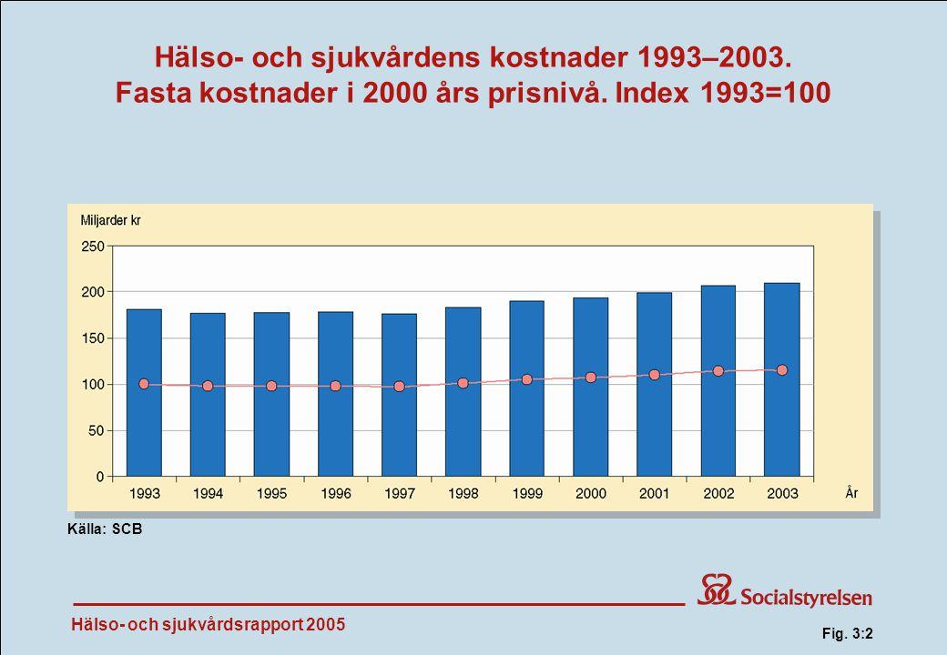 Hälso- och sjukvårdens kostnader 1993–2003