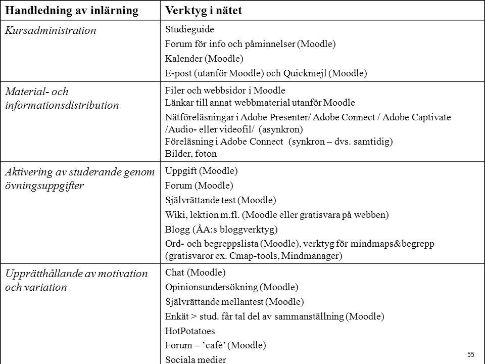 Handledning av inlärning Verktyg i nätet