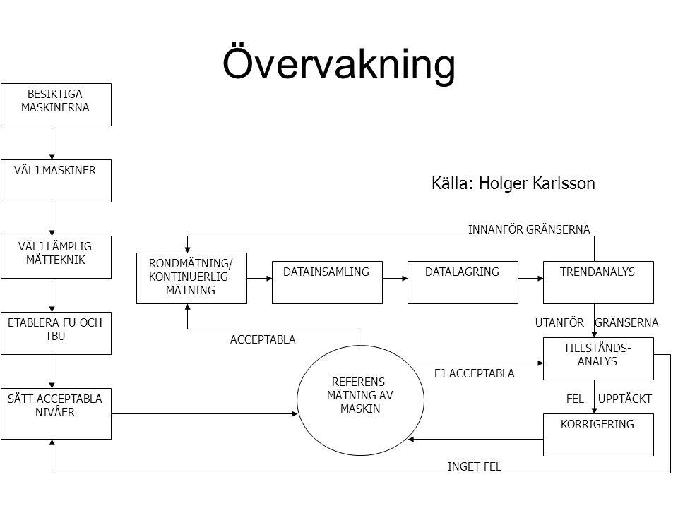 Övervakning Källa: Holger Karlsson BESIKTIGA MASKINERNA VÄLJ MASKINER