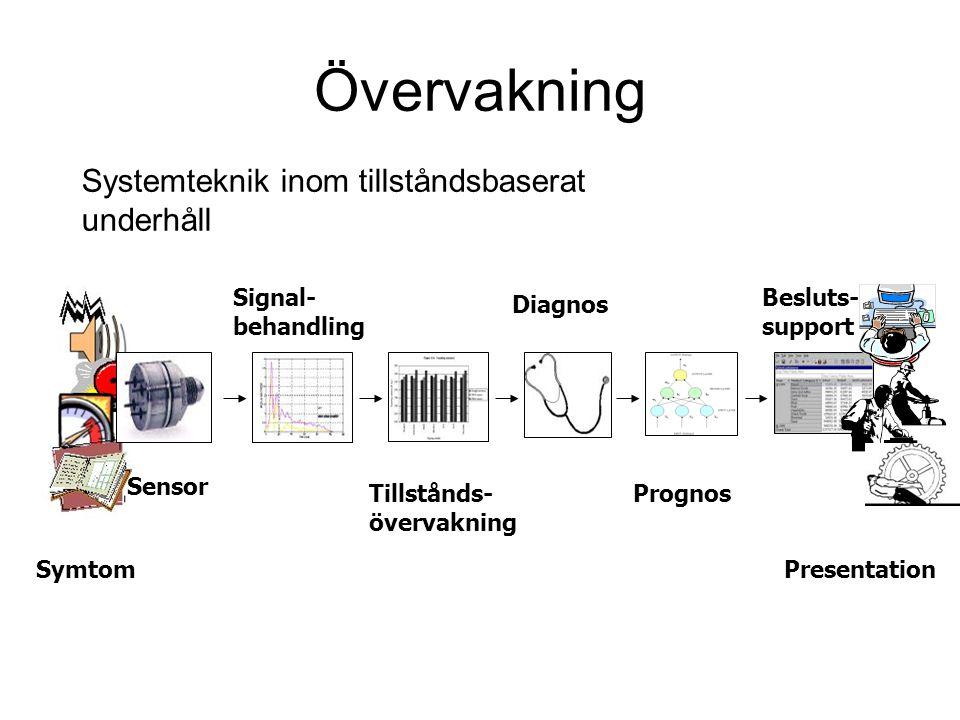 Övervakning Systemteknik inom tillståndsbaserat underhåll