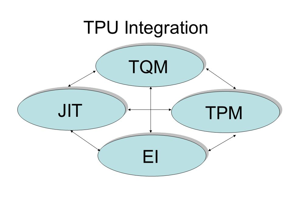 TPU Integration TQM JIT TPM EI TQM – Total Quality Management