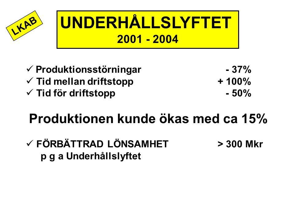 UNDERHÅLLSLYFTET 2001 - 2004 Produktionen kunde ökas med ca 15% LKAB