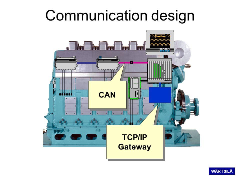Communication design CAN TCP/IP Gateway WÄRTSILÄ