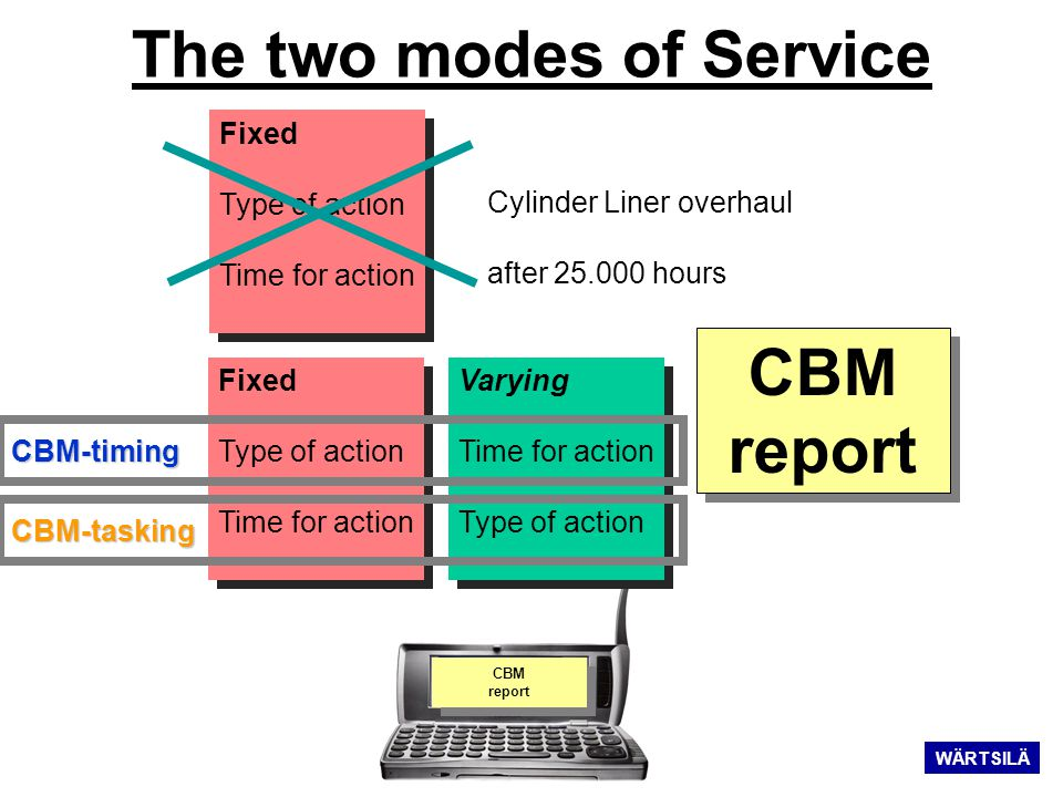 The two modes of Service