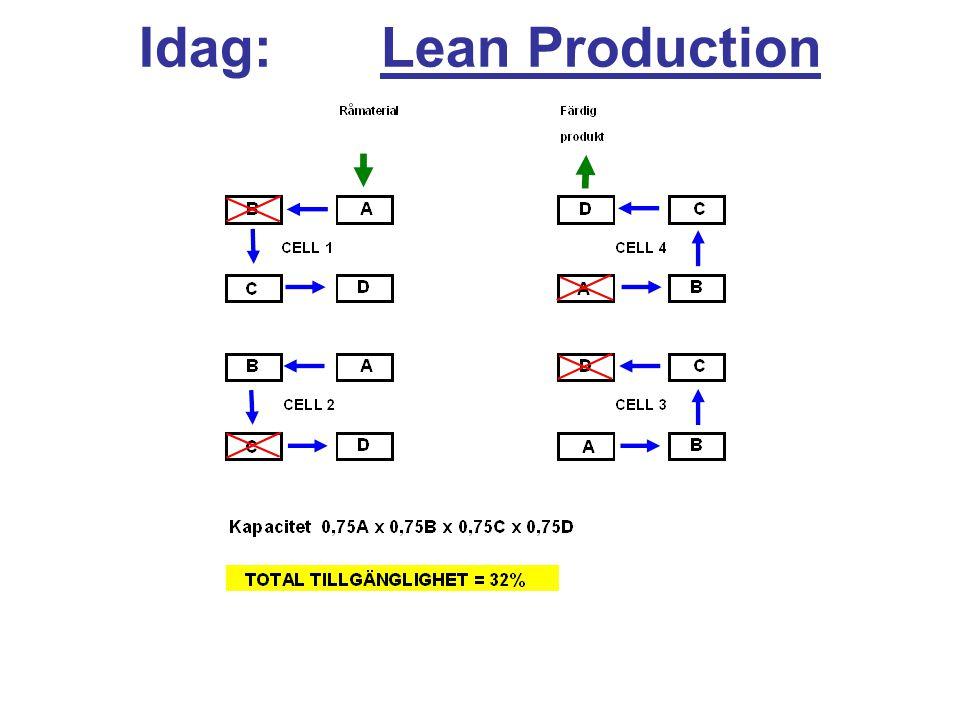 Idag: Lean Production