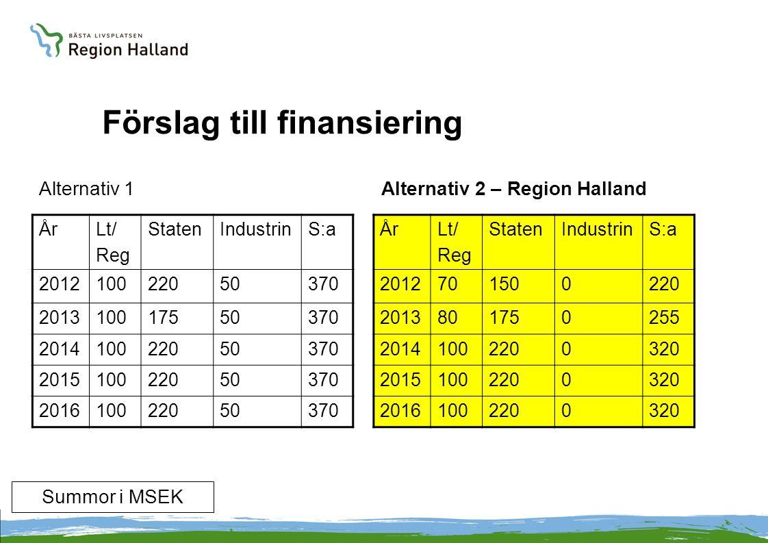 Förslag till finansiering