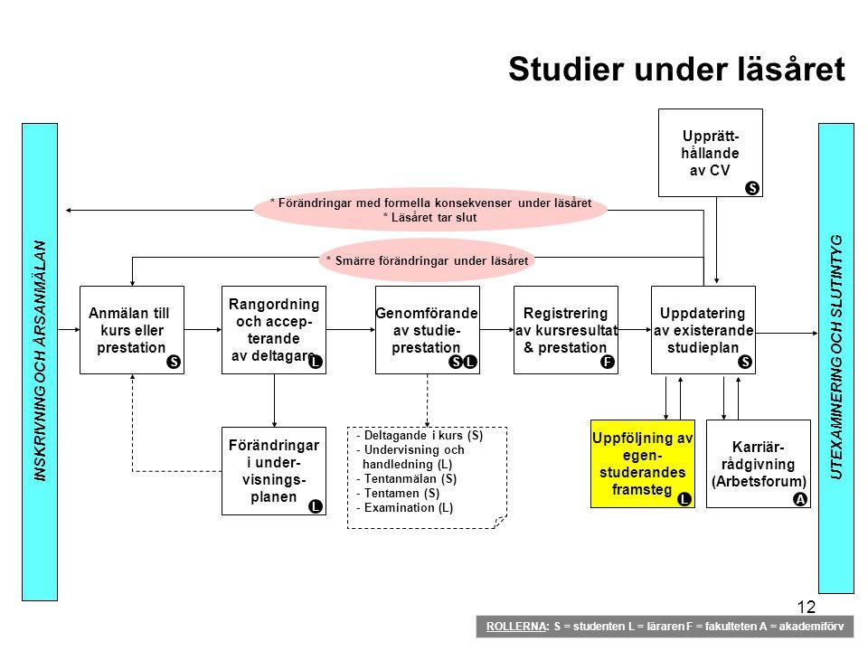 Studier under läsåret Upprätt- hållande av CV Anmälan till kurs eller