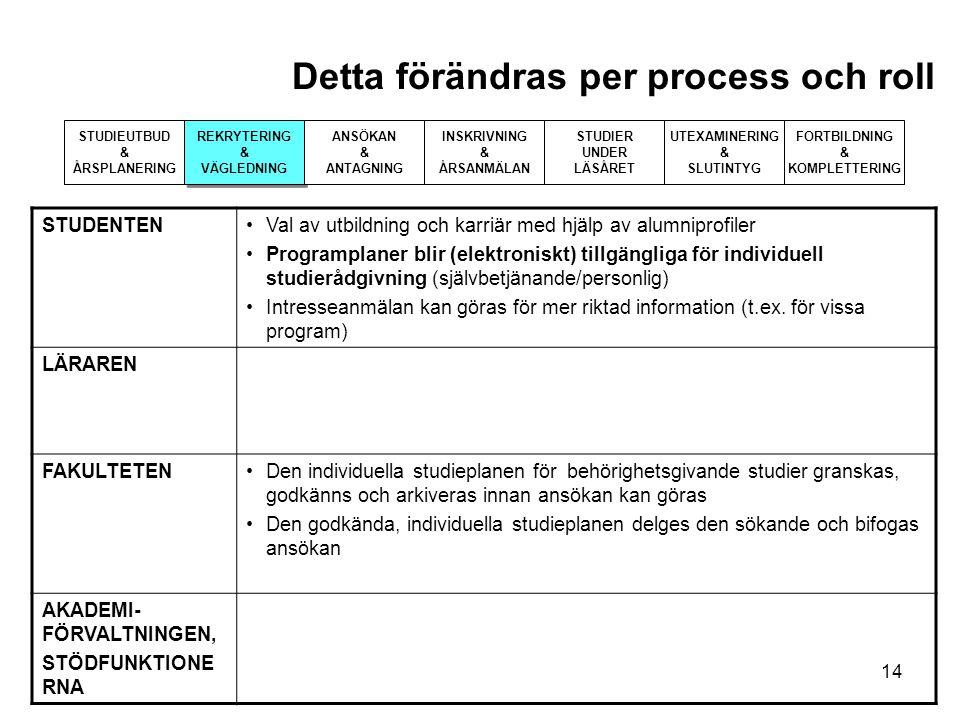Detta förändras per process och roll