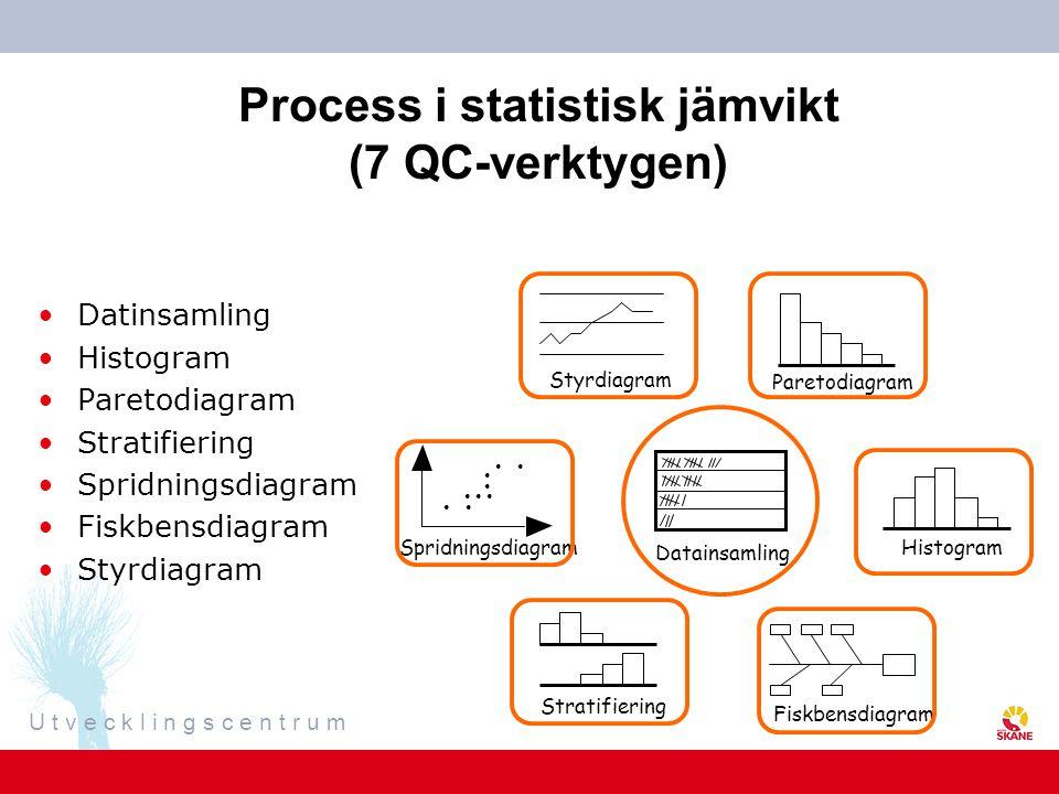 Process i statistisk jämvikt (7 QC-verktygen)