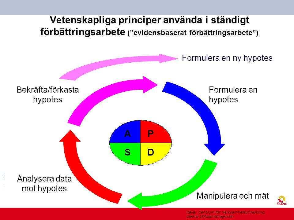 Vetenskapliga principer använda i ständigt förbättringsarbete ( evidensbaserat förbättringsarbete )