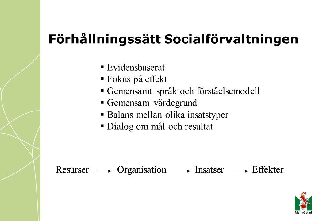 Förhållningssätt Socialförvaltningen