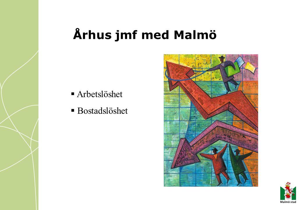 Århus jmf med Malmö Arbetslöshet Bostadslöshet