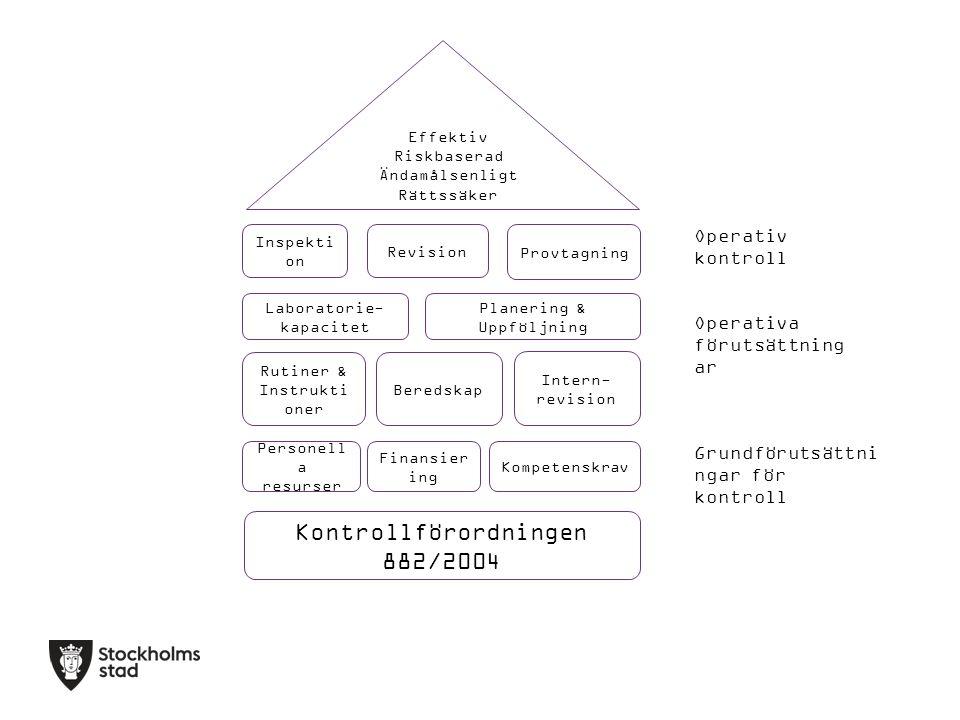 Kontrollförordningen 882/2004