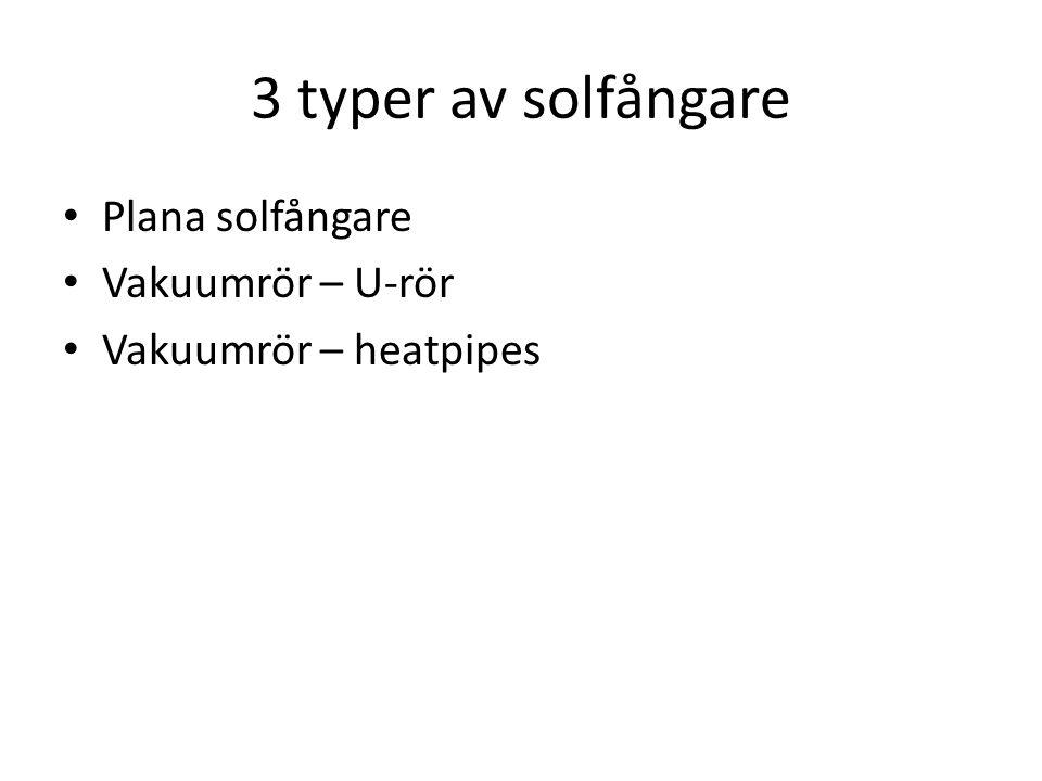 3 typer av solfångare Plana solfångare Vakuumrör – U-rör