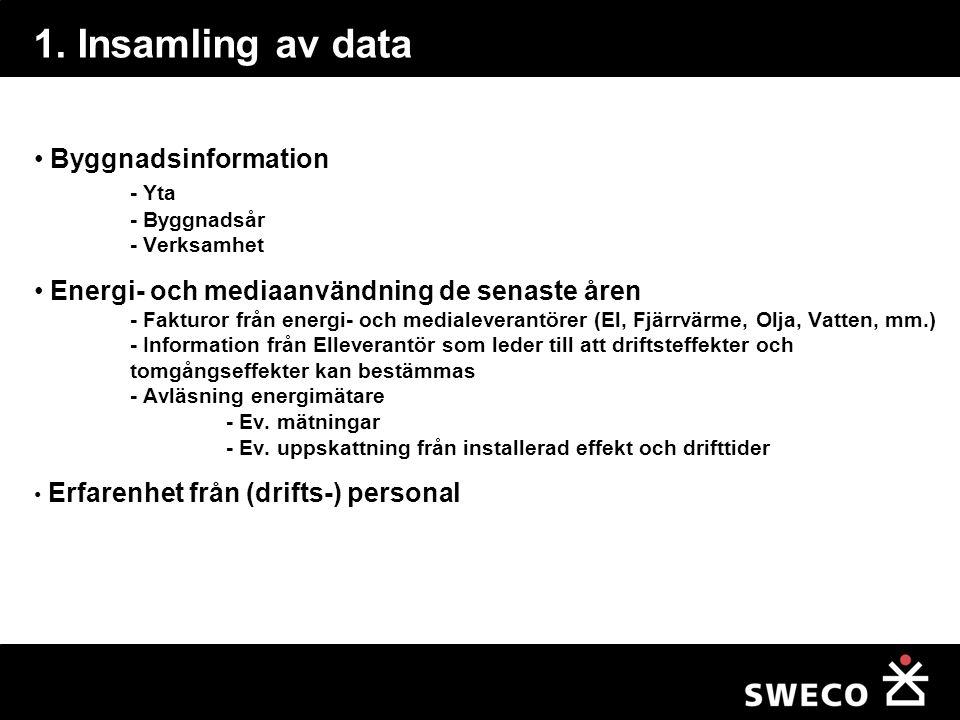 1. Insamling av data Byggnadsinformation - Yta - Byggnadsår - Verksamhet.