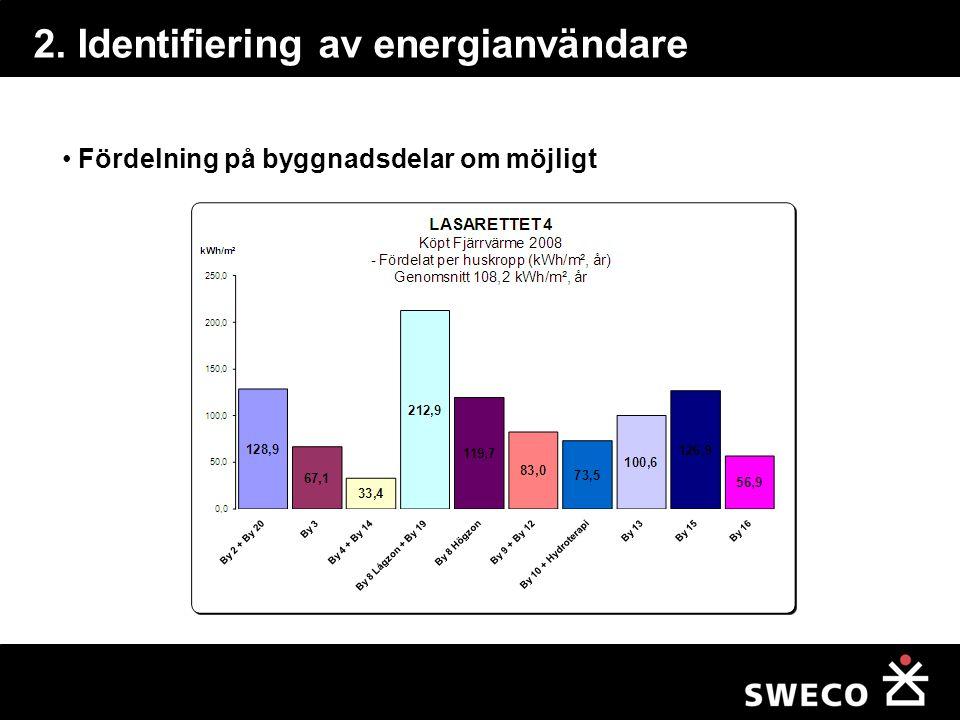 2. Identifiering av energianvändare