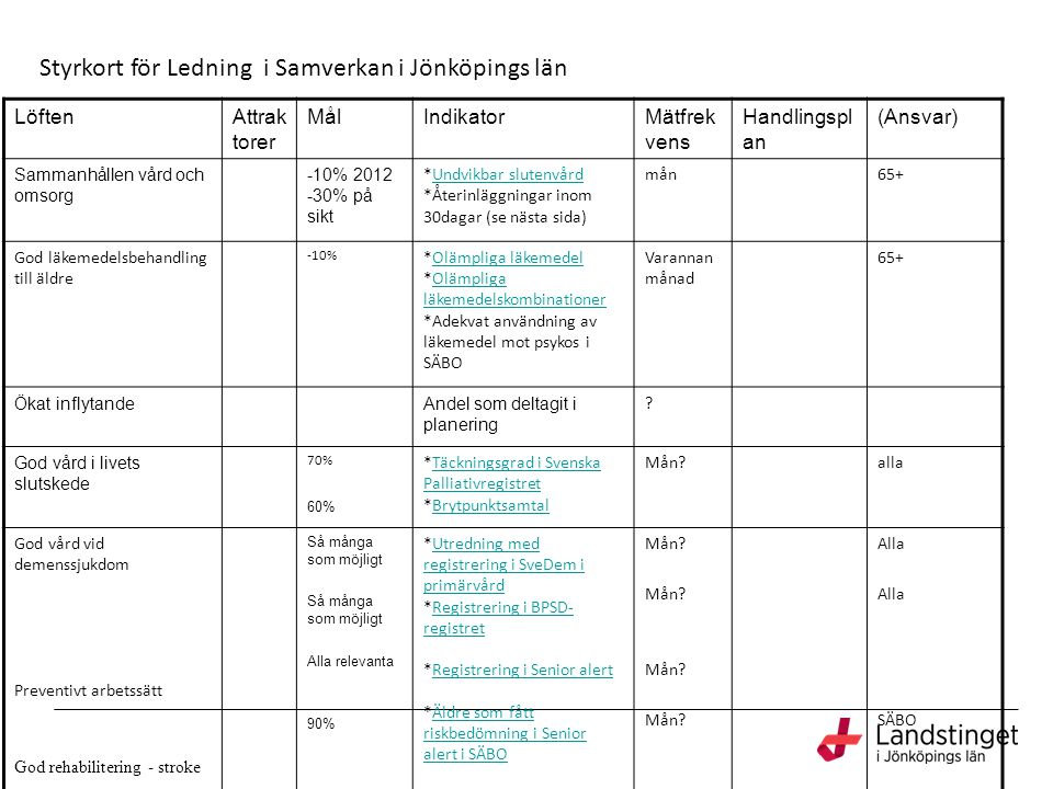 Styrkort för Ledning i Samverkan i Jönköpings län