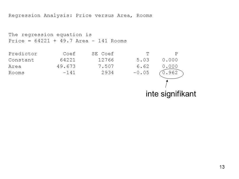 inte signifikant Regression Analysis: Price versus Area, Rooms