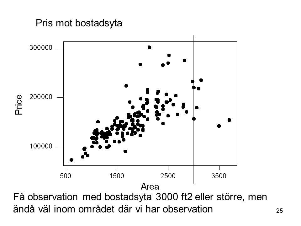 Pris mot bostadsyta Få observation med bostadsyta 3000 ft2 eller större, men ändå väl inom området där vi har observation.