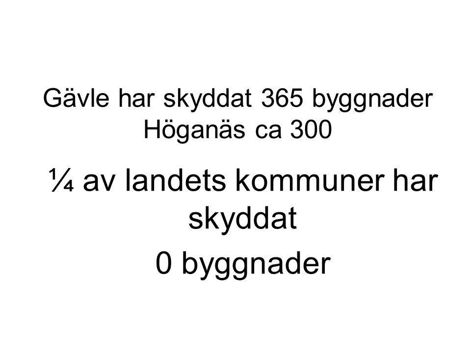 Gävle har skyddat 365 byggnader Höganäs ca 300