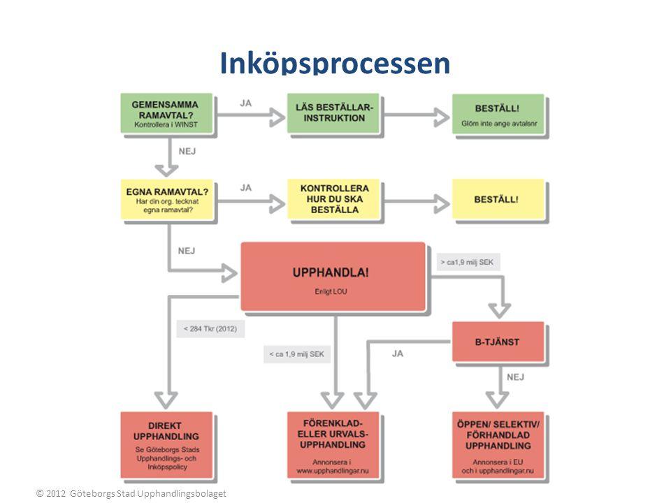 Inköpsprocessen © 2012 Göteborgs Stad Upphandlingsbolaget